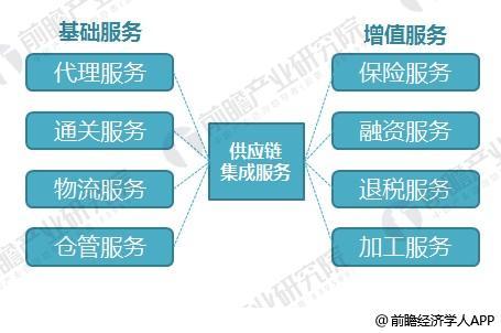 上下游企业所形成的网链结构,是指供应链上发生的采购与销售等业务