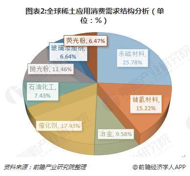 图表2:全球稀土应用消费需求结构分析(单位:%)