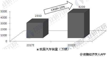 2017-2022年我国汽车销售数量预测