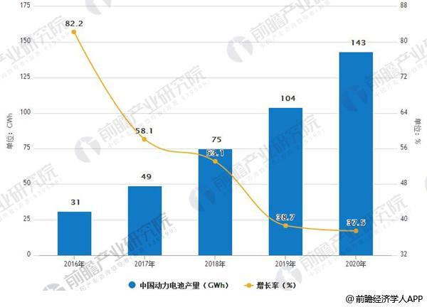 动力电池行业发展趋势向好 市场需求量进一步释放