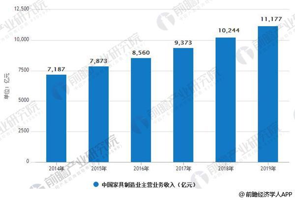 2014-2019年中国家具制造业主营业务收入情况及预测
