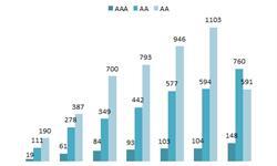 2017年拍卖行业成交额重新站上7000亿高点