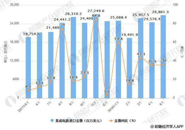 2017-2018年5月中国集成电路进口统计情况