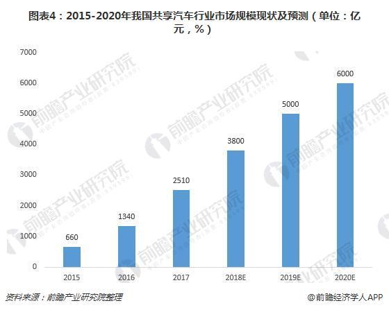 《2018-2023年中国共享汽车商业模式创新与投资机会深度分析报告》