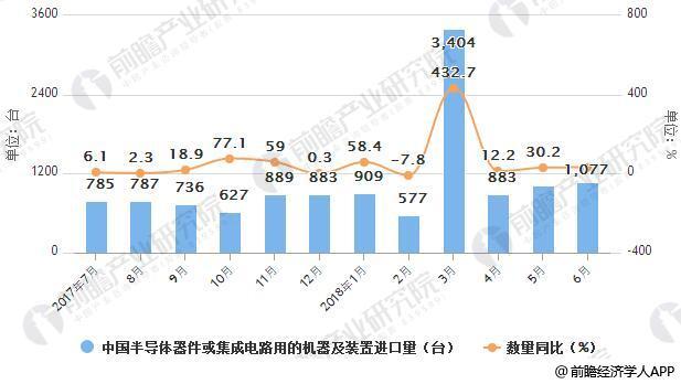 2017-2018年6月中国半导体器件或集成电路用的机器及装置进口统计及增
