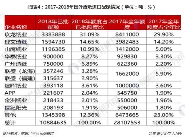 图表4:2017-2018年国外废纸进口配额情况(单位:吨,%)
