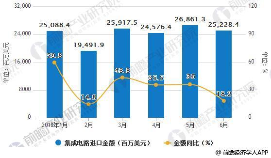 2018年1-6月中国集成电路进口统计及增长情况
