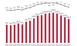 一文了解中国婚姻现状:结婚率逐年走低