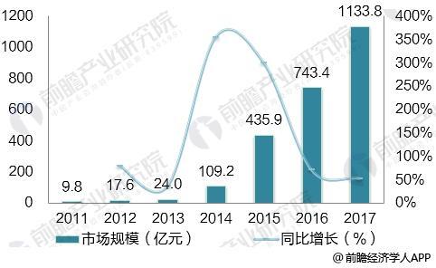 政策和市场双重刺激 电动汽车行业市场规模逐年攀升