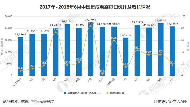 2017年-2018年6月中国集成电路进口统计及增长情况