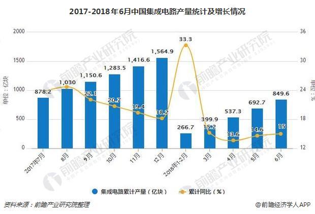 1-6月集成电路累计产量达849.6亿块 累计增长15%