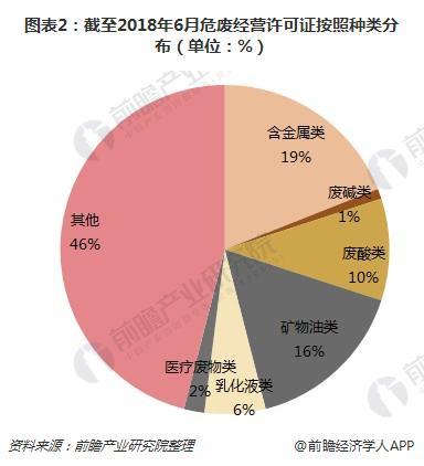 图表2:截至2018年6月危废经营许可证按照种类分布(单位:%)
