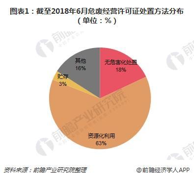 图表1:截至2018年6月危废经营许可证处置方法分布(单位:%)