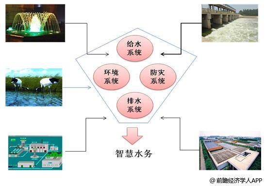 智慧水务网络结构分析