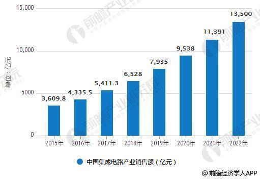 2015-2022年中国集成电路产业销售额统计情况及预测