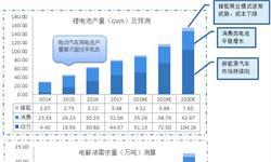 2018年电解液行业发展前景预测
