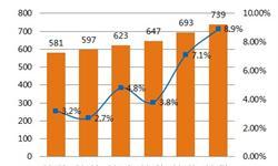 2018年激光器市场发展现状分析