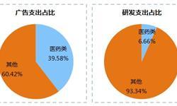 一文解读2018中国药品研发综合实力排行榜
