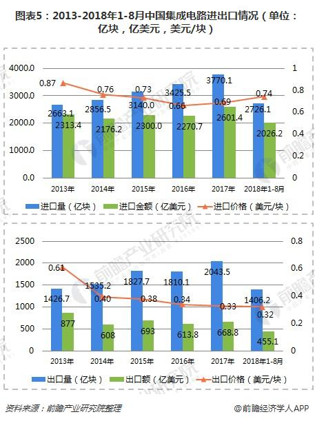 2018年国内集成电路行业发展现状分析 贸易逆差,高价进口局面待扭转