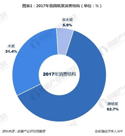图表1:2017年我国纸浆消费结构(单位:%)