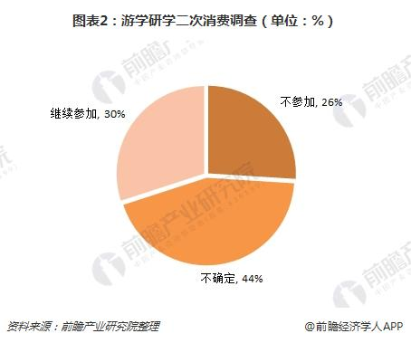 图表2:游学研学二次消费调查(单位:%)