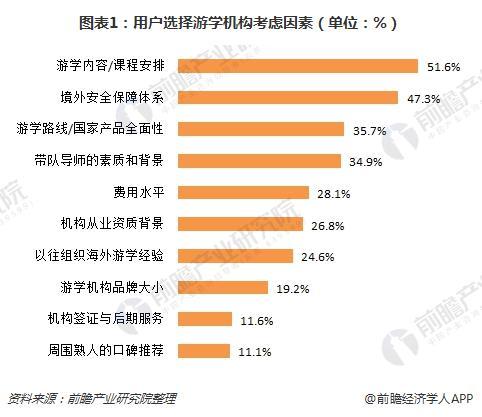 图表1:用户选择游学机构考虑因素(单位:%)