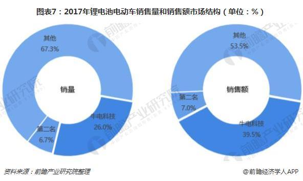 图表7:2017年锂电池电动车销售量和销售额市场结构(单位:%)