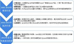 2018年中国SAAS行业发展现状分析