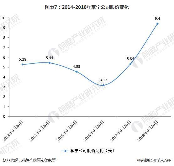 图表7:2014-2018年李宁公司股价变化