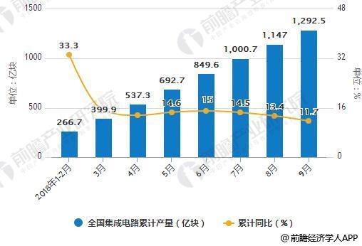 数据来源:前瞻产业研究院整理 中国集成电路细分领域发展现状分析 1