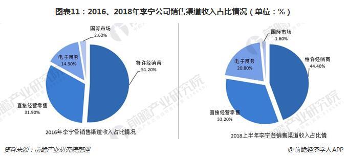 图表11:2016、2018年李宁公司销售渠道收入占比情况(单位:%)