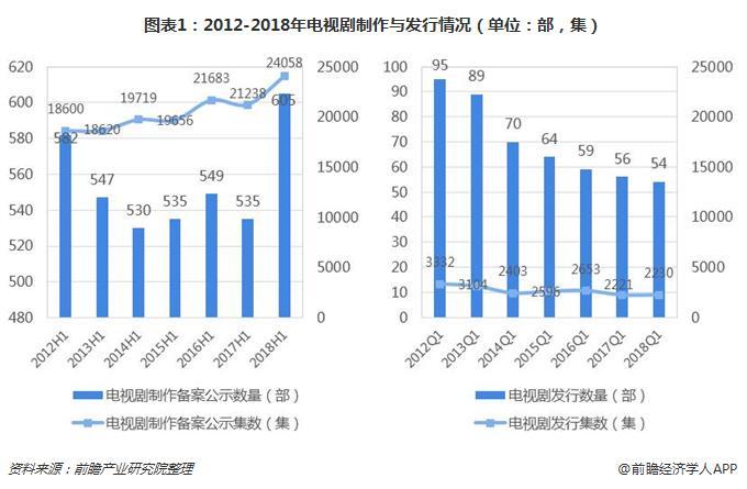 头部剧收视率较为平均,较去年同期下滑明显