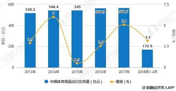 2013-2018年1-4月中国体育用品出口交货值统计及增长情况