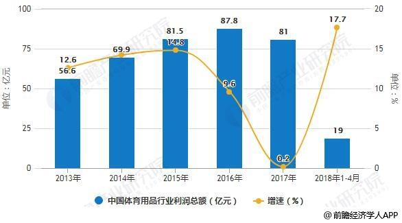 2013-2018年1-4月中国体育用品行业营收、利润总额统计及增长情况