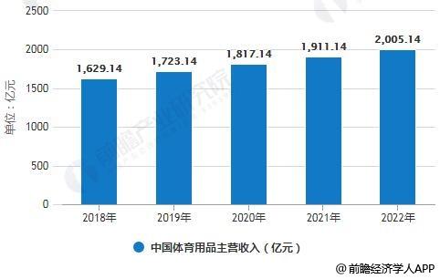 2018-2022年中国体育用品主营收入统计情况及预测