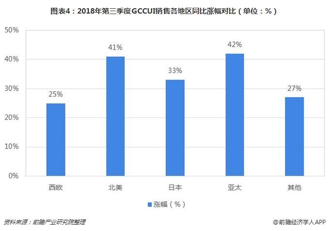 图表4:2018年第三季度GCCUI销售各地区同比涨幅对比(单位:%)