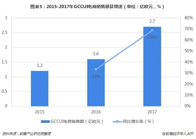 图表5:2015-2017年GCCUI电商销售额及增速(单位:亿欧元,%)