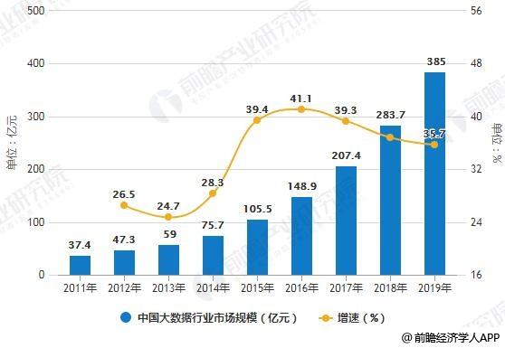 战略规划分析报告》统计数据显示,2016年中国大数据行业市场规模148.