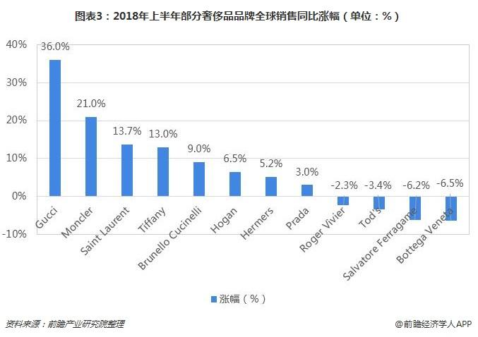 图表3:2018年上半年部分奢侈品品牌全球销售同比涨幅(单位:%)