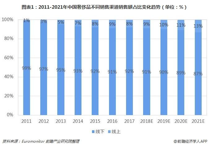图表1:2011-2021年中国奢侈品不同销售渠道销售额占比变化趋势(单位:%)