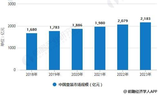 2018-2023年我国童装市场规模统计情况及预测