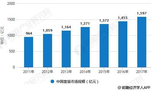 2011-2017年中国童装市场规模统计情况