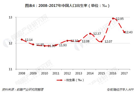 图表4:2008-2017年中国人口出生率(单位:‰)