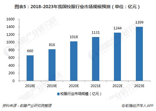 图表5:2018-2023年我国校服行业市场规模预测(单位:亿元)