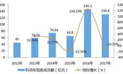 2018年中国机动车拍卖行业发展情况分析