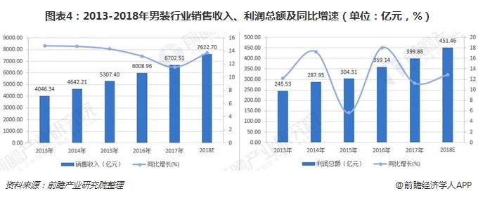 图表4:2013-2018年男装行业销售收入、利润总额及同比增速(单位:亿元,%)