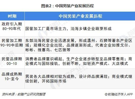 图表2:中国男装产业发展历程