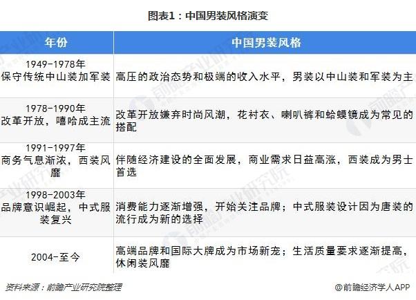 图表1:中国男装风格演变