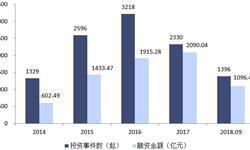 2018年企业服务行业投融资分析