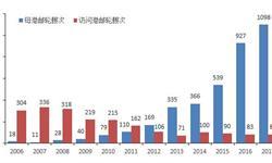 2018年中国邮轮旅游行业现状与前景分析